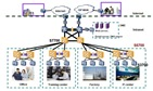 Network Design and Implementation